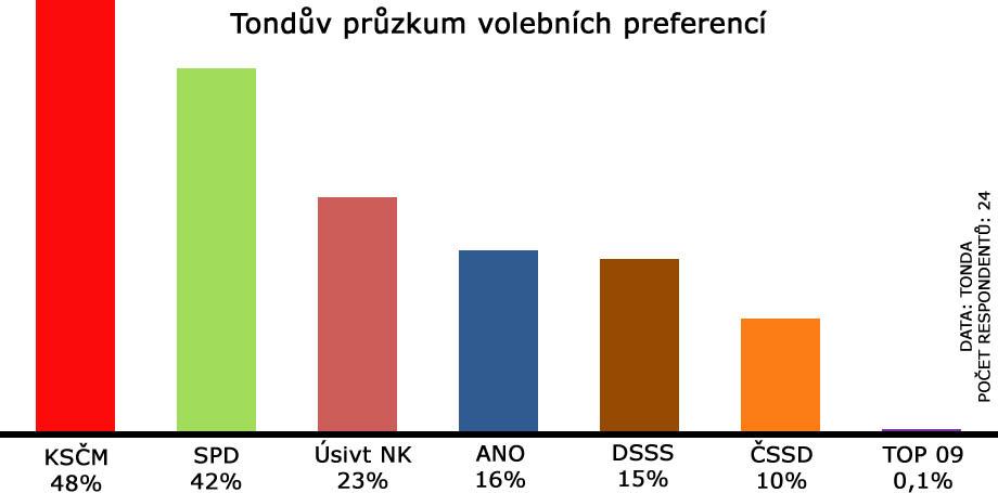 Tondův průzkum volebních preferencí